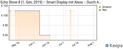 price history alexa