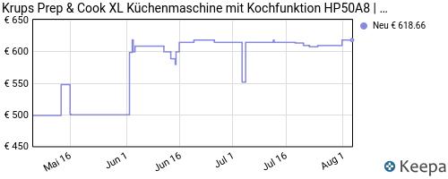 pricehistory Kochautomat