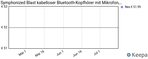pricehistory Dolby Surround Kopfhörer