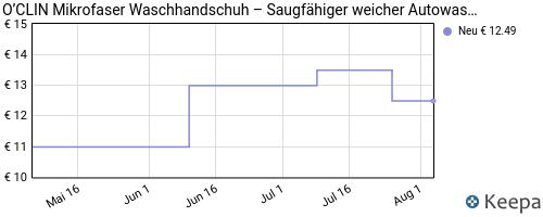 pricehistory autowaschhandschuhe