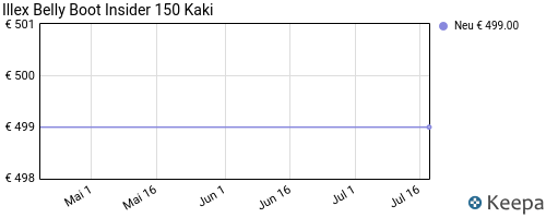 pricehistory angeln