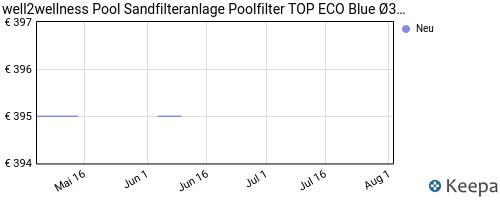 pricehistory Filteranlage Für Pool