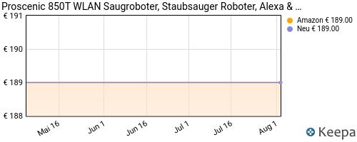 pricehistory Roboterstaubsauger