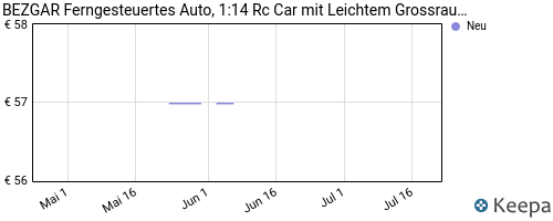 pricehistory Carrera Autos