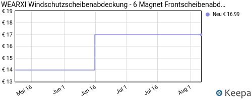 pricehistory Scheibenabdeckung Winter