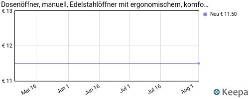 pricehistory Dosenöffner
