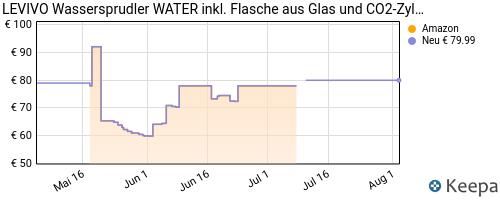 pricehistory Kohlensäure