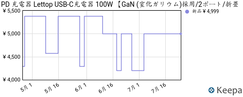 https://graph.keepa.com/pricehistory.png?asin=B08R3DFRR4&domain=co.jp