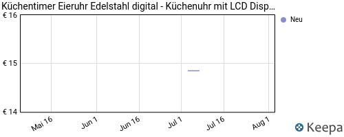 pricehistory Eieruhr