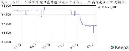 B0009YV5CE_chart