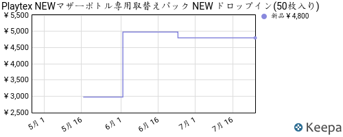 Pricehistory.png?asin=b00186axdo&domain=co
