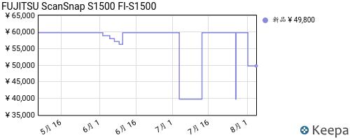 B001QXCZ12_chart