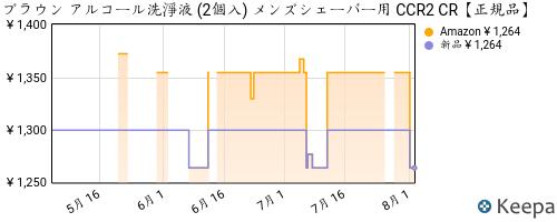 B001REN06Y_chart