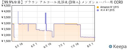 B001REN078_chart
