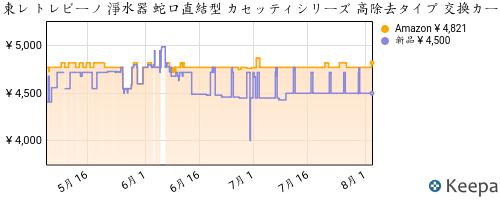 B001WAL4IO_chart