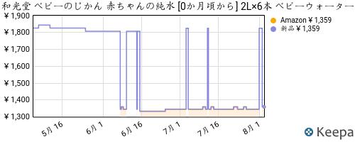 Pricehistory.png?asin=b0020r0ocu&domain=co