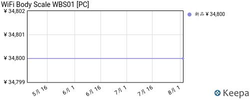 B00327A5EE_chart