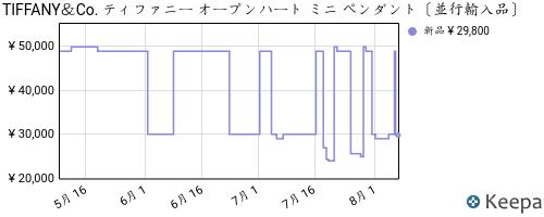 B003CX3RT8_chart