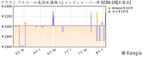 B003LXUMDI_chart