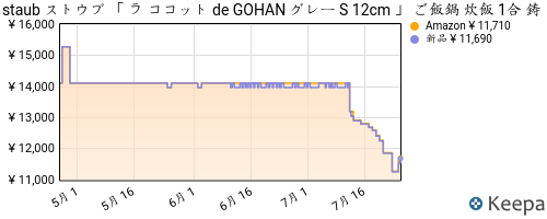 https://dyn.keepa.com/pricehistory.png?domain=co.jp&asin=B003Y3M3K0
