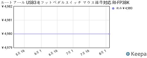 B004HAFZ1I_chart