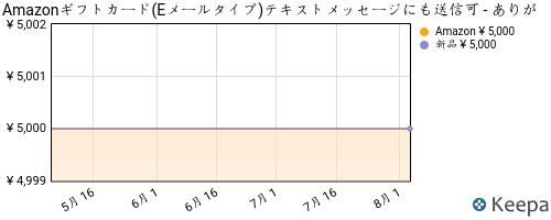 B004N3APDM_chart