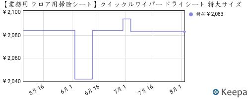 B004NNM436_chart