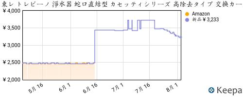 B004P5OUCA_chart
