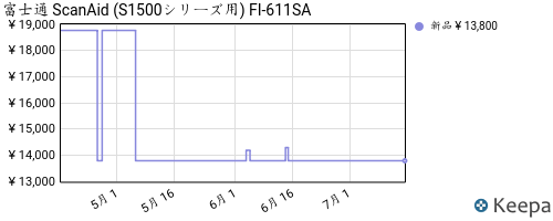 B004V1KC0C_chart
