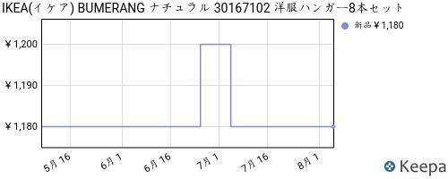 B005FU8886_chart