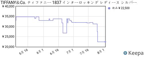 B005Q5EG2W_chart