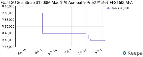 B005UXGP0G_chart