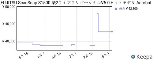 B005UXGP3S_chart