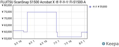 B005UXGP8S_chart