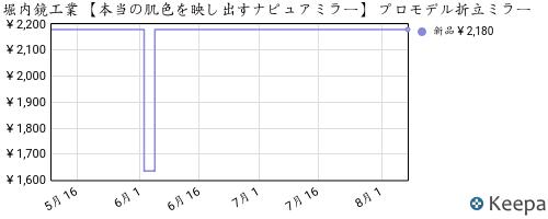 B005WO7HXC_chart
