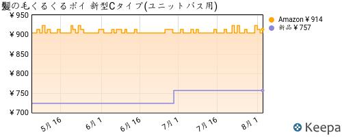 B009PDG7UK_chart