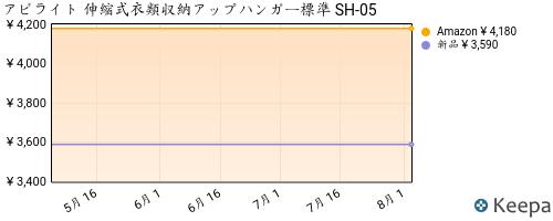 B00A1V7AG0_chart
