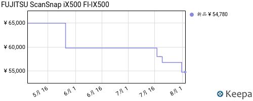 B00A5YE7C8_chart