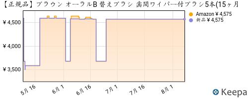 B00BKUXLIC_chart