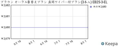B00BKUXLKA_chart