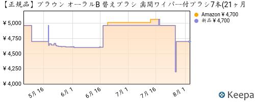 B00BKUXLN2_chart