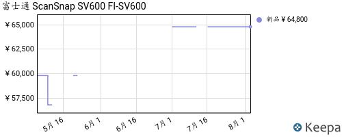 B00DBLQ82E_chart