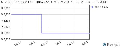 B00DLK4GN8_chart