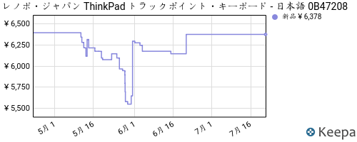 B00DLK4GR4_chart