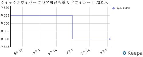 B00EOHQMOS_chart