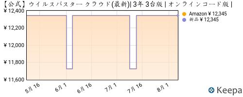 ウイルスバスタークラウド 3年 3台版価格推移