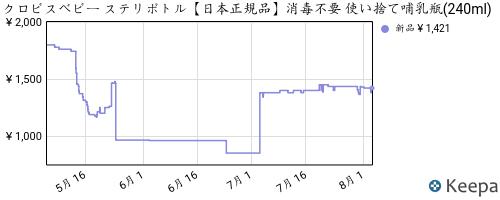 Pricehistory.png?asin=b019rdxl1u&domain=co