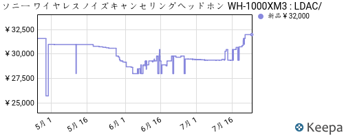 https://dyn.keepa.com/pricehistory.png?domain=co.jp&asin=B07GZ8DZC8