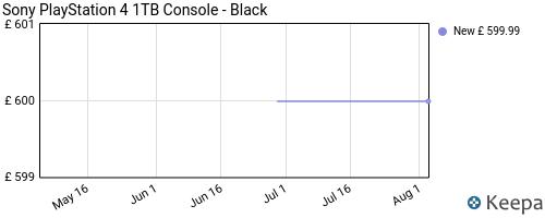 https://dyn.keepa.com/pricehistory.png?domain=co.uk&asin=B01GVQVNKM