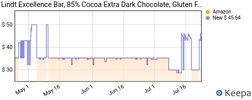 Price history of [$20] 12 Lindt Extra Dark Chocolate 3.5-oz. Bars for $20 + free shipping